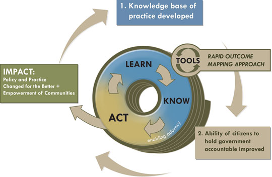 Learn, Know, Act!